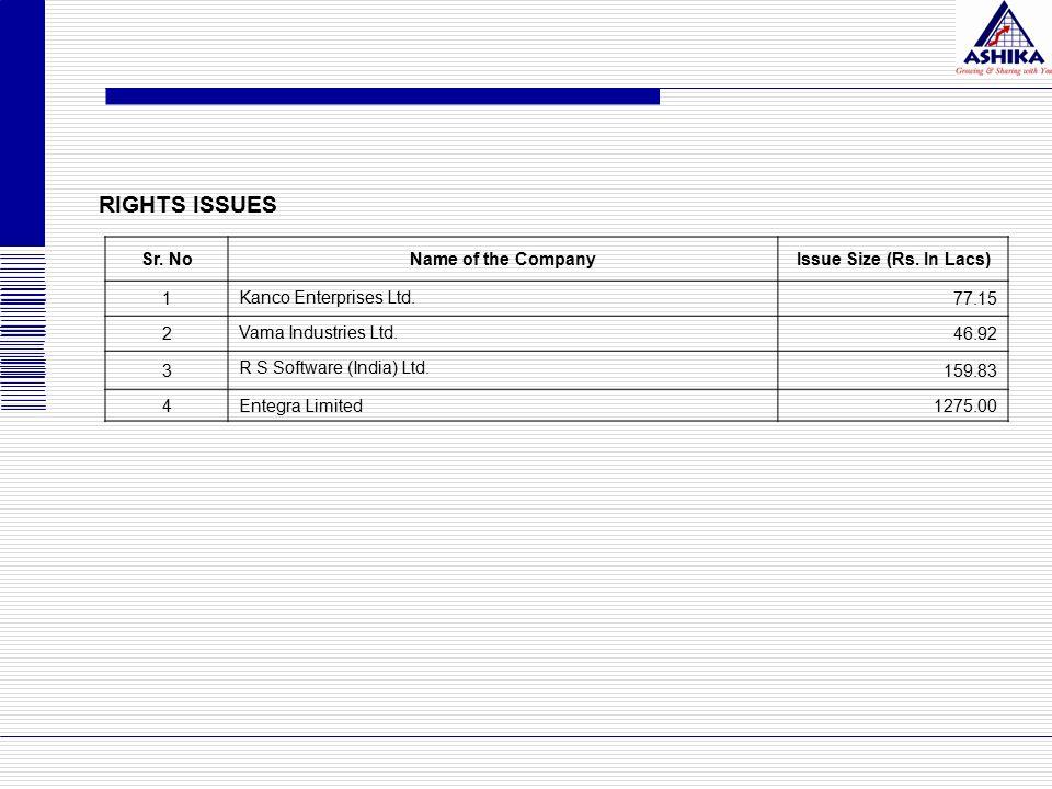 Sr.NoName of the CompanyIssue Size (Rs. In Lacs) 1 Kanco Enterprises Ltd.