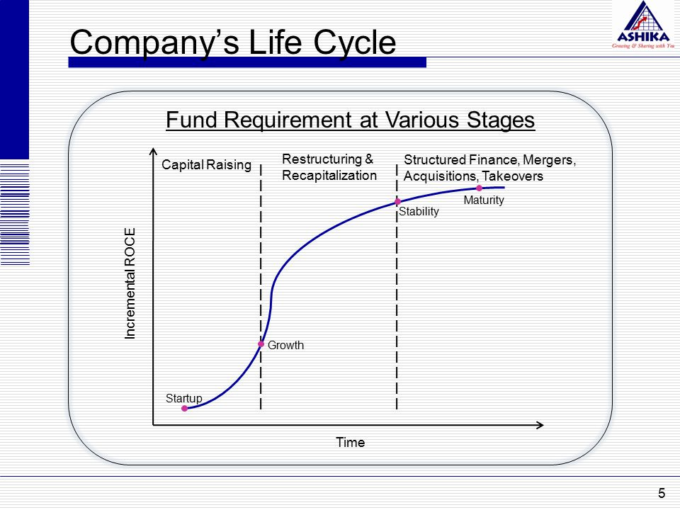 Incremental ROCE Fund Requirement at Various Stages Startup Growth Company's Life Cycle Stability Maturity Time Capital Raising Restructuring & Recapi