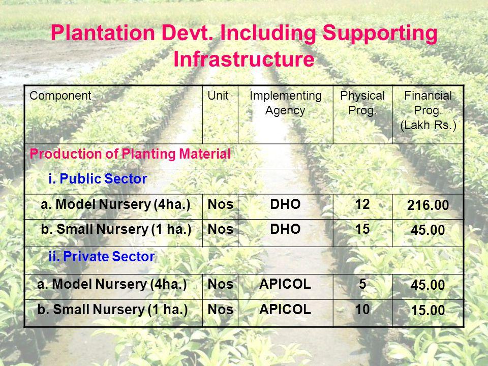 Plantation Devt.