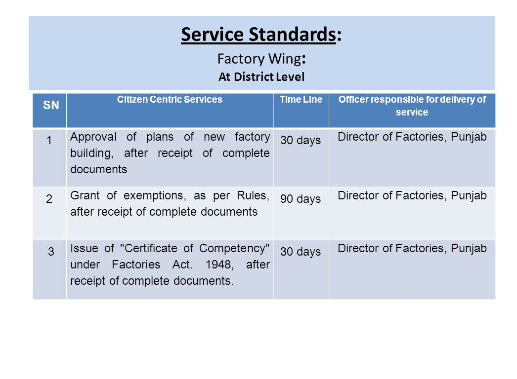 Service Standards: Factory Wing: At District Level throughout the State SN Citizen Centric Services Time Line Officer responsible for delivery of service 1 Grant of factory licence to run factory after receipt of complete documents along with prescribed fee 15 days Deputy/Assistant Director Factories of area 2 Renewal of licence, after receipt of complete documents along with prescribed fee.