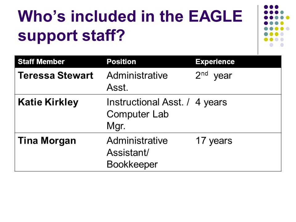 Who's included in the EAGLE support staff.