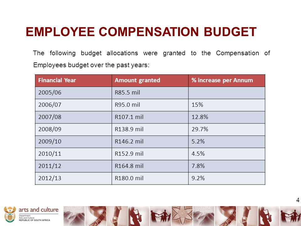 EMPLOYEE COMPENSATION BUDGET The following budget allocations were granted to the Compensation of Employees budget over the past years: 4 Financial YearAmount granted% increase per Annum 2005/06R85.5 mil 2006/07R95.0 mil15% 2007/08R107.1 mil12.8% 2008/09R138.9 mil29.7% 2009/10R146.2 mil5.2% 2010/11R152.9 mil4.5% 2011/12R164.8 mil7.8% 2012/13R180.0 mil9.2%