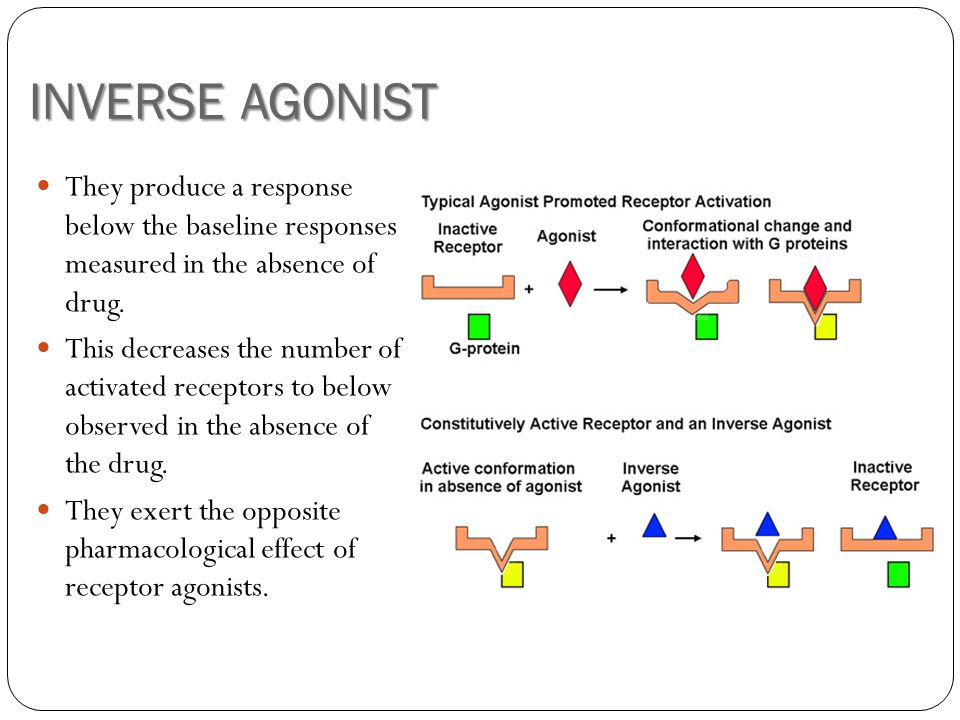 INVERSE AGONIST They produce a response below the baseline responses measured in the absence of drug. This decreases the number of activated receptors