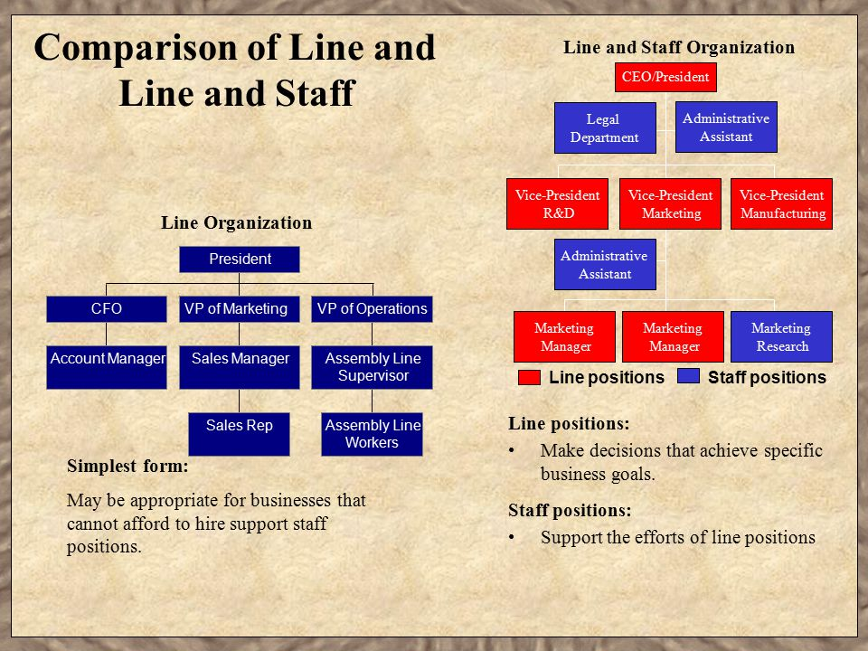 Comparison of Line and Line and Staff Line positions: Make decisions that achieve specific business goals. Staff positions: Support the efforts of lin