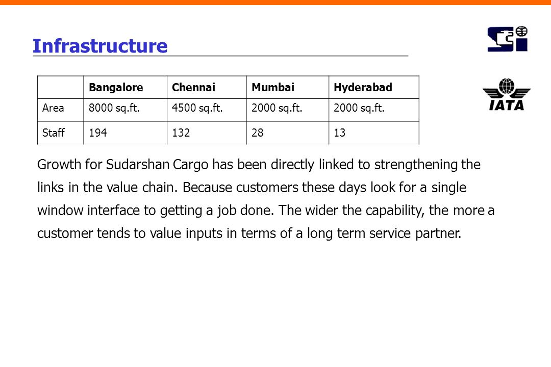 Infrastructure Growth for Sudarshan Cargo has been directly linked to strengthening the links in the value chain. Because customers these days look fo