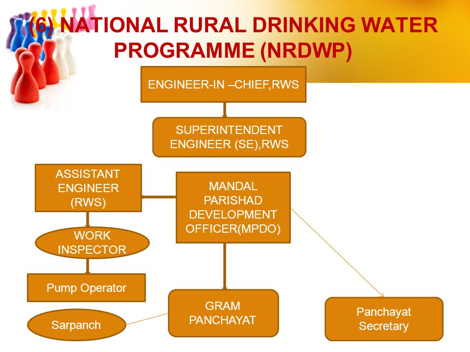 (6) NATIONAL RURAL DRINKING WATER PROGRAMME (NRDWP) ENGINEER-IN –CHIEF,RWS SUPERINTENDENT ENGINEER (SE),RWS ASSISTANT ENGINEER (RWS) GRAM PANCHAYAT MA