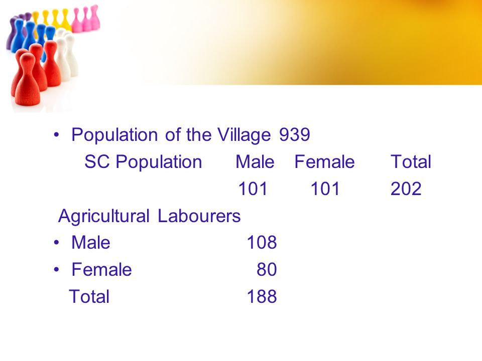 Population of the Village 939 SC Population MaleFemaleTotal 101 101202 Agricultural Labourers Male108 Female 80 Total188