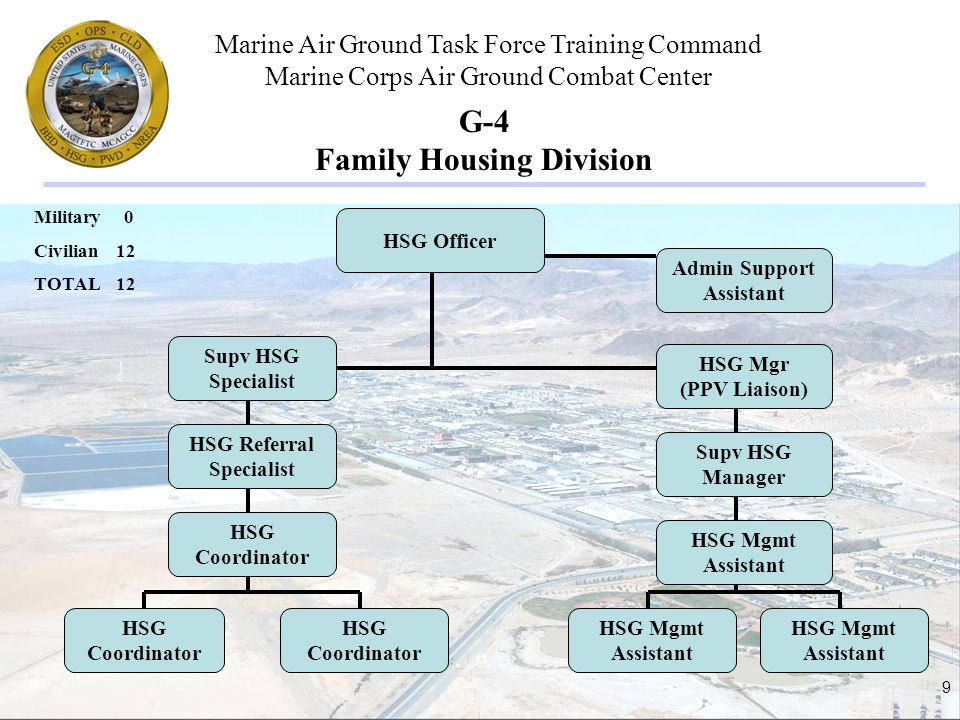 Marine Air Ground Task Force Training Command Marine Corps Air Ground Combat Center 9 G-4 Family Housing Division Military 0 Civilian 12 TOTAL 12 HSG