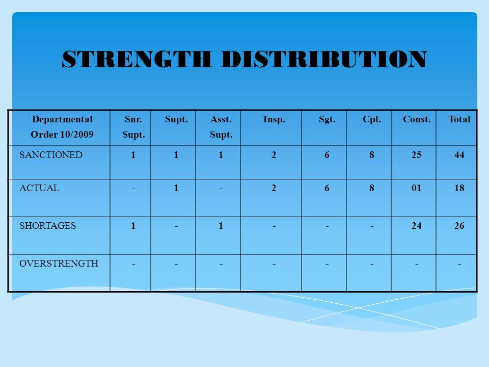 STRENGTH DISTRIBUTION Departmental Order 10/2009 Snr.