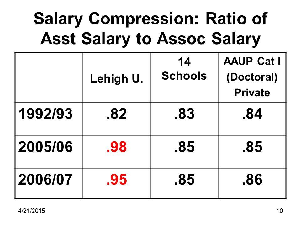 4/21/201510 Salary Compression: Ratio of Asst Salary to Assoc Salary Lehigh U.
