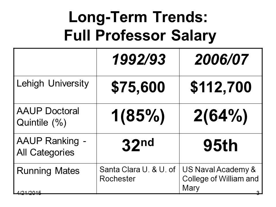 4/21/20153 Long-Term Trends: Full Professor Salary 1992/932006/07 Lehigh University $75,600$112,700 AAUP Doctoral Quintile (%) 1(85%)2(64%) AAUP Ranking - All Categories 32 nd 95th Running Mates Santa Clara U.