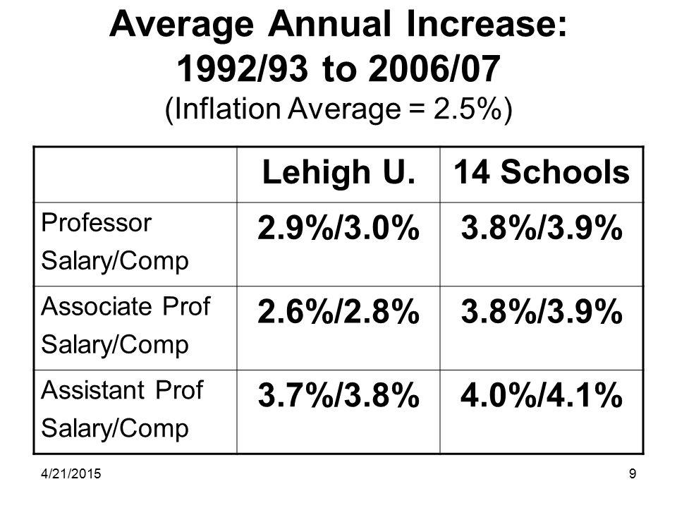 9 Average Annual Increase: 1992/93 to 2006/07 (Inflation Average = 2.5%) Lehigh U.14 Schools Professor Salary/Comp 2.9%/3.0%3.8%/3.9% Associate Prof Salary/Comp 2.6%/2.8%3.8%/3.9% Assistant Prof Salary/Comp 3.7%/3.8%4.0%/4.1%