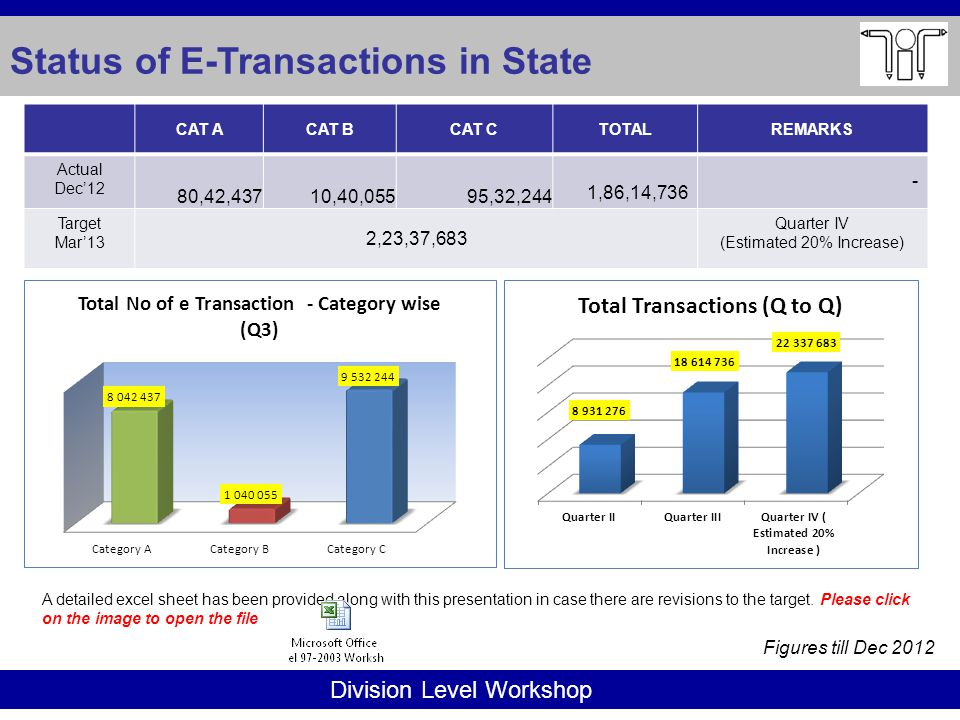 Division Level Workshop Status of E-Transactions in State A detailed excel sheet has been provided along with this presentation in case there are revisions to the target.