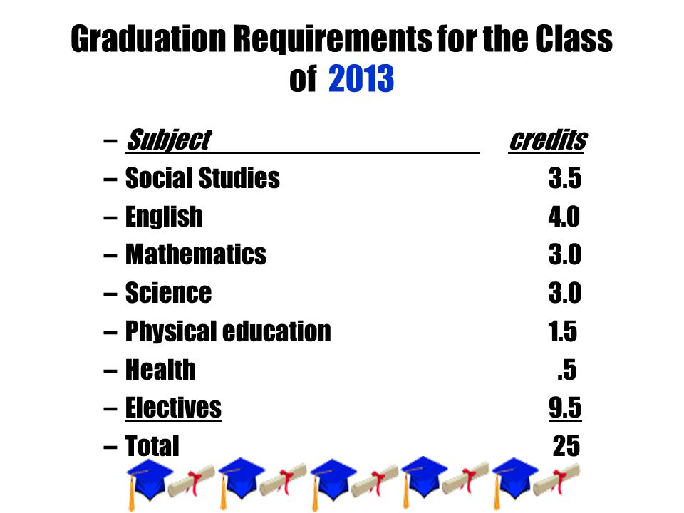 Graduation Requirements for the Class of 2013 –Subject credits –Social Studies3.5 –English4.0 –Mathematics3.0 –Science3.0 –Physical education1.5 –Heal