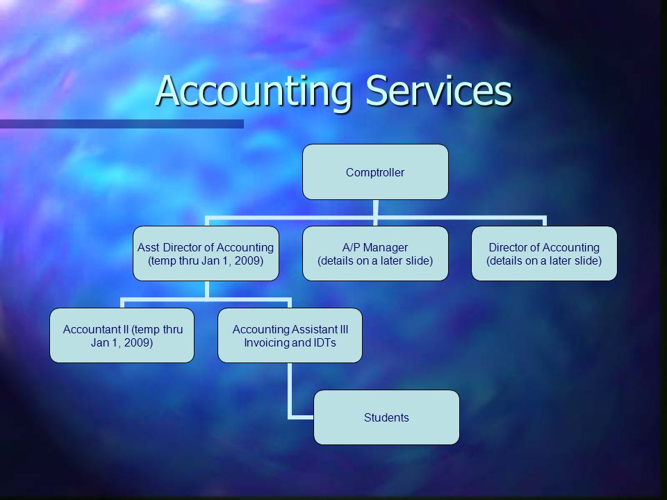 Accounting Director of Accounting Accountant III Banking Services Accounting Asst III Banking Accountant III Student Financial Services Accounting Asst II Imaging and Reconciliation Accounting Asst I Batching and Data Entry Accountant III Athletics Accountant II Fixed Assets Accountant II Grants and Contracts