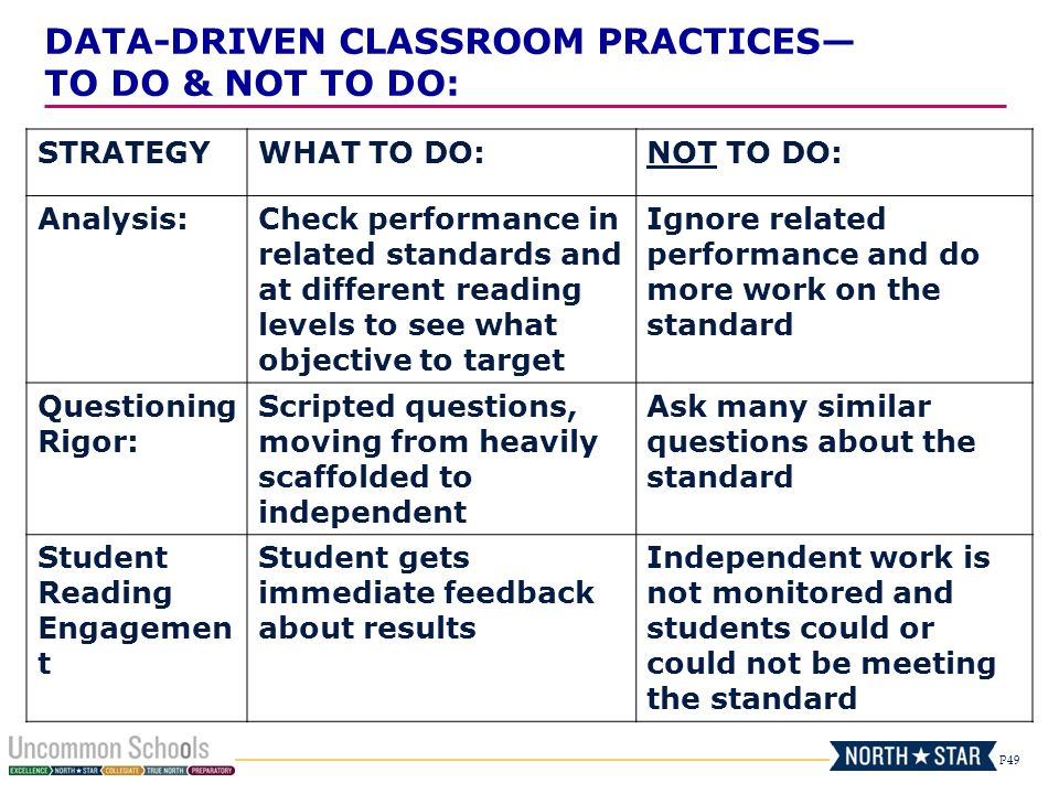 P49 STRATEGYWHAT TO DO:NOT TO DO: Analysis:Check performance in related standards and at different reading levels to see what objective to target Ignore related performance and do more work on the standard Questioning Rigor: Scripted questions, moving from heavily scaffolded to independent Ask many similar questions about the standard Student Reading Engagemen t Student gets immediate feedback about results Independent work is not monitored and students could or could not be meeting the standard DATA-DRIVEN CLASSROOM PRACTICES— TO DO & NOT TO DO: