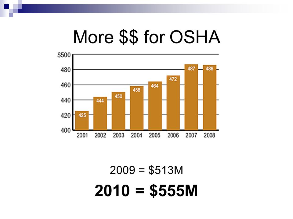 More $$ for OSHA 2009 = $513M 2010 = $555M