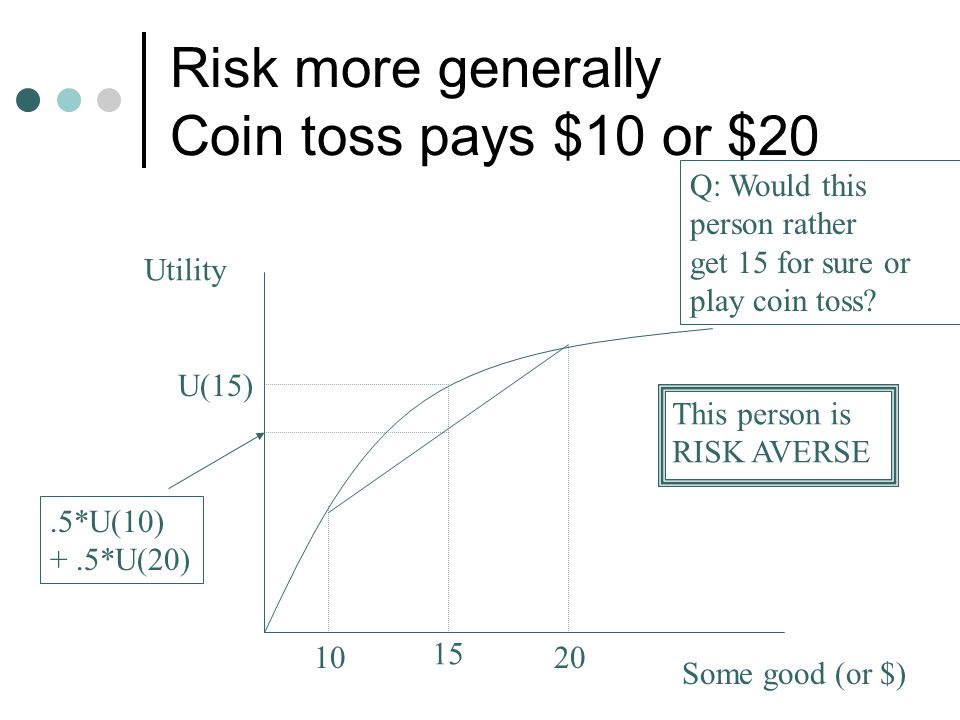 Risk more generally Coin toss pays $10 or $20 Utility Some good (or $) 1020 15 Q: Would this person rather get 15 for sure or play coin toss? U(15).5*