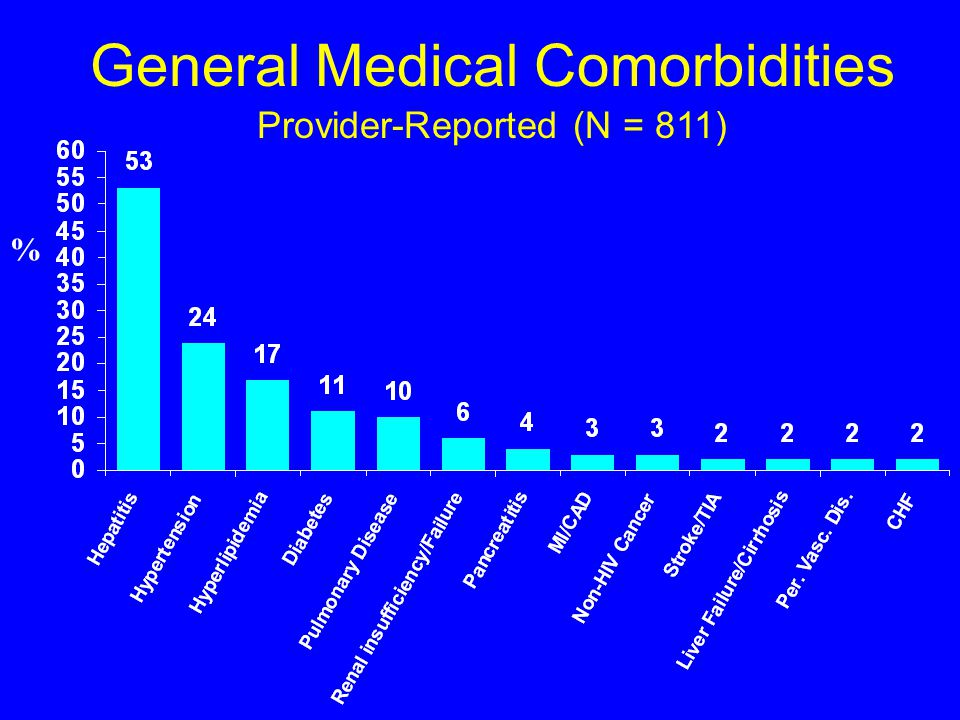 HIV/AIDS Conditions Provider-Reported (N = 810) %