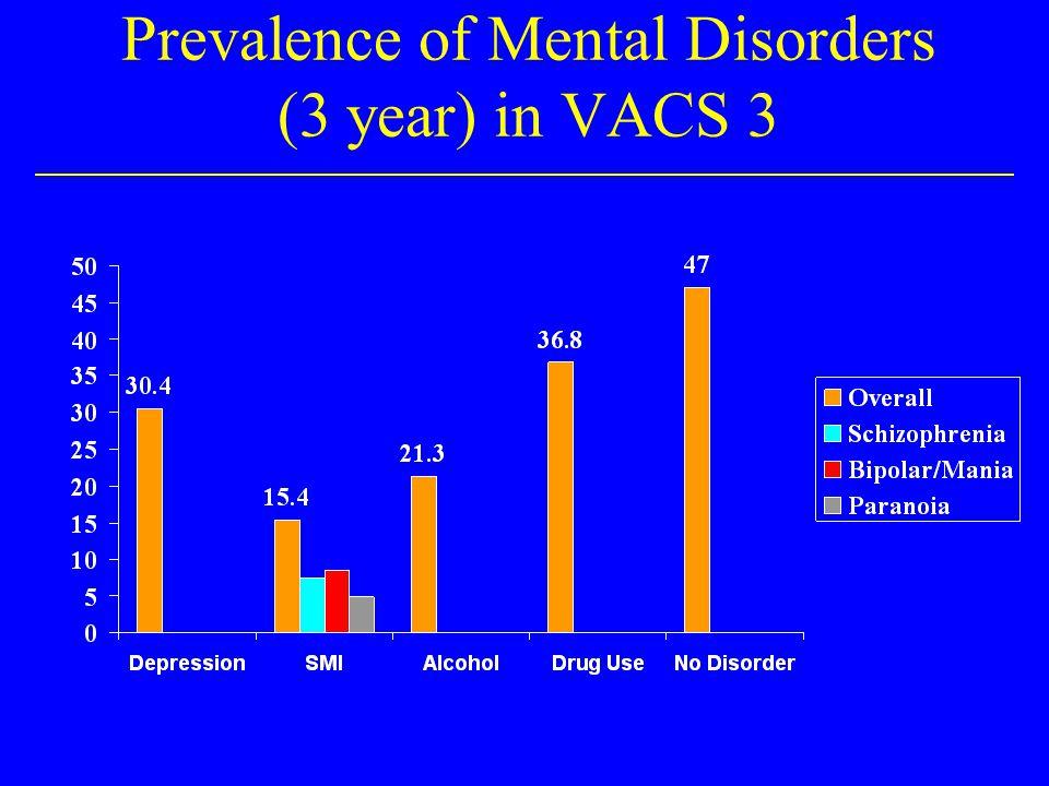 Cognitive Dysfunction* by Age *Provider-report 0 5 10 15 20 25 30 35 40 20-2930-3940-4950-5960+ Cognitive Impairment?AIDS Dementia %