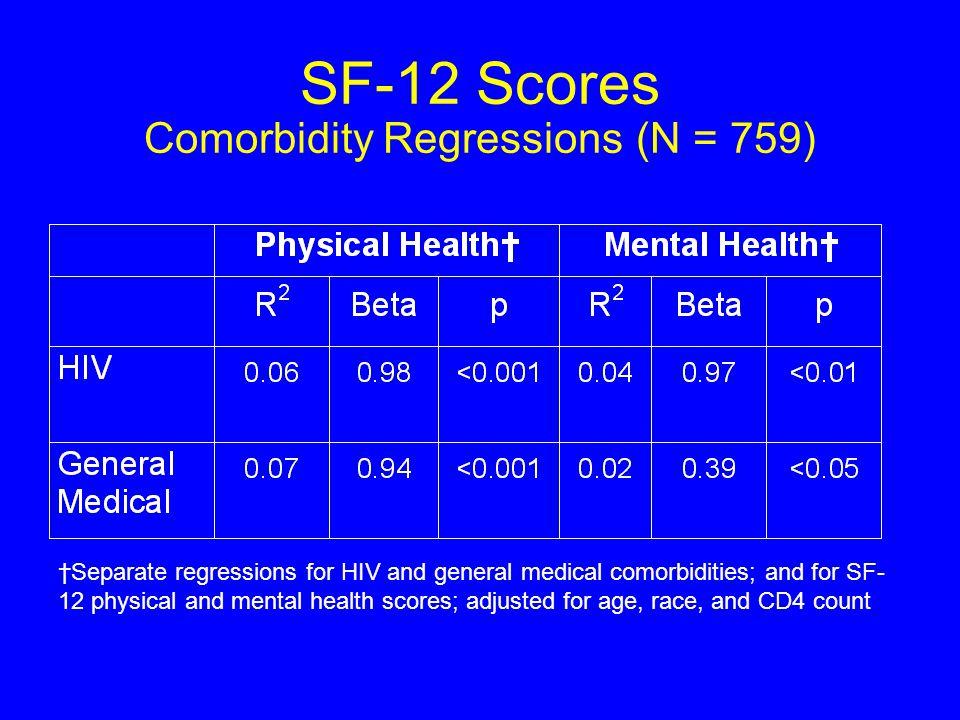 Comorbidity and Quality of Life