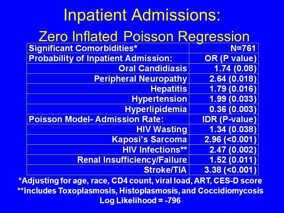 Comorbidity and Hospitalization