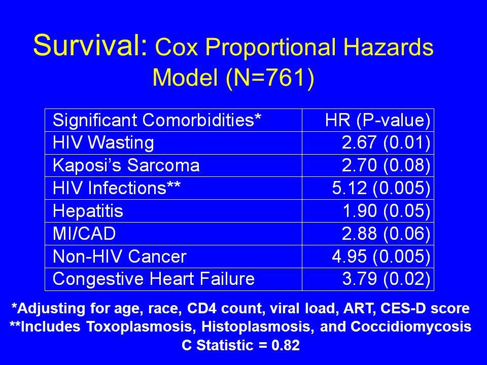 Comorbidity and Survival