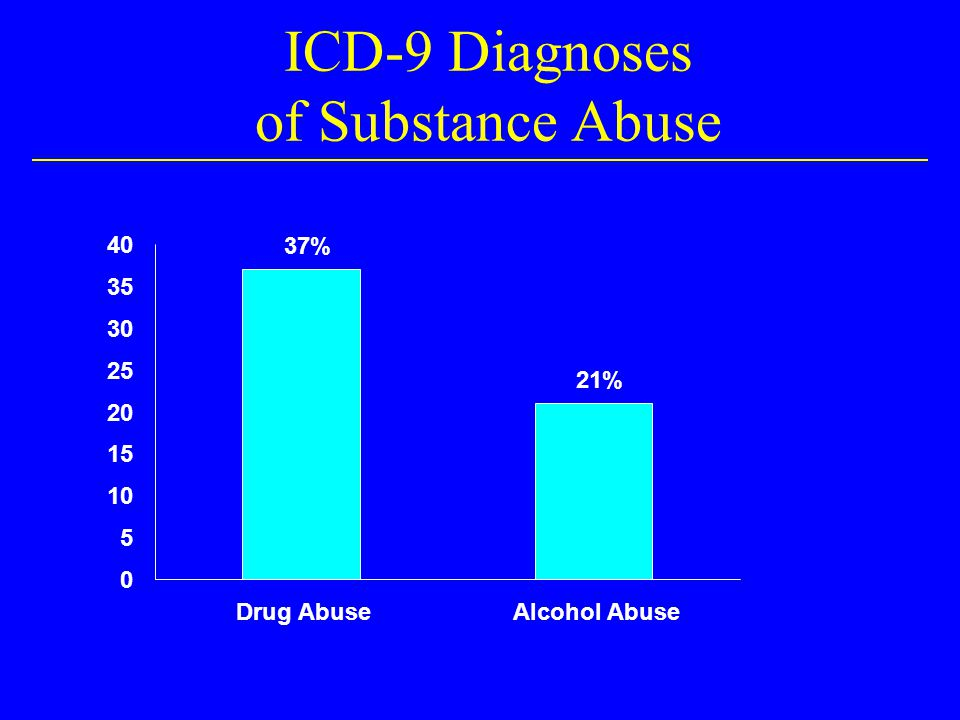 How Common is Substance Use/Abuse in HIV