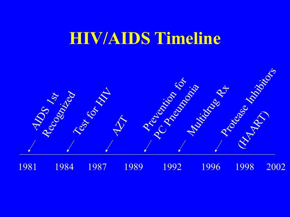 HIV/AIDS Timeline 1981198919961998 AIDS 1st Recognized 198719921984 Test for HIV AZT Multidrug Rx Protease Inhibitors (HAART) Prevention for PC Pneumonia 2002