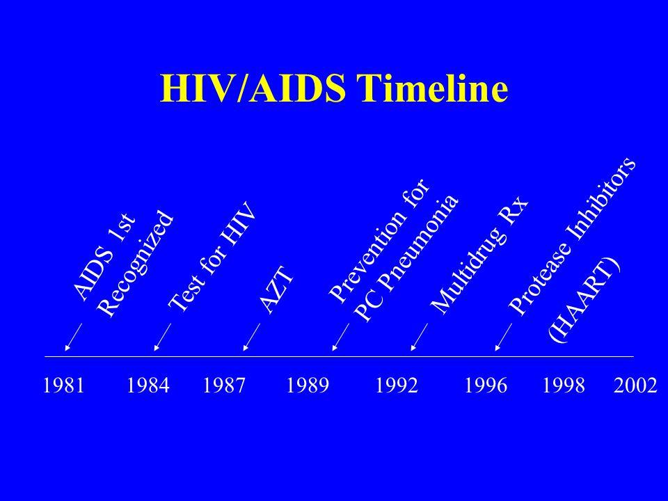 Example : Medical Comorbidity Macrocytic anemia –HIV infection –Zidovudine and stavudine –Alcohol abuse