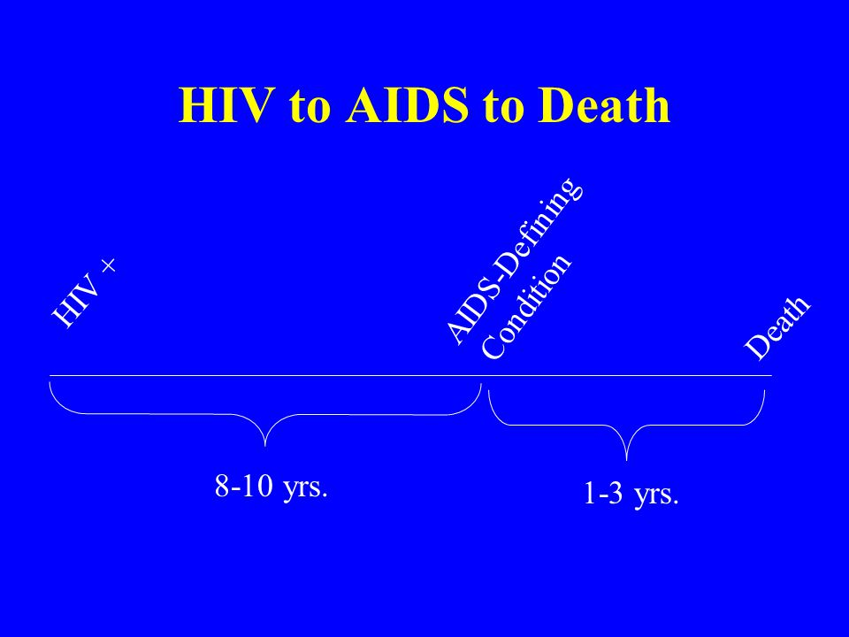 HIV to AIDS to Death HIV + AIDS-Defining Condition Death 8-10 yrs. 1-3 yrs.