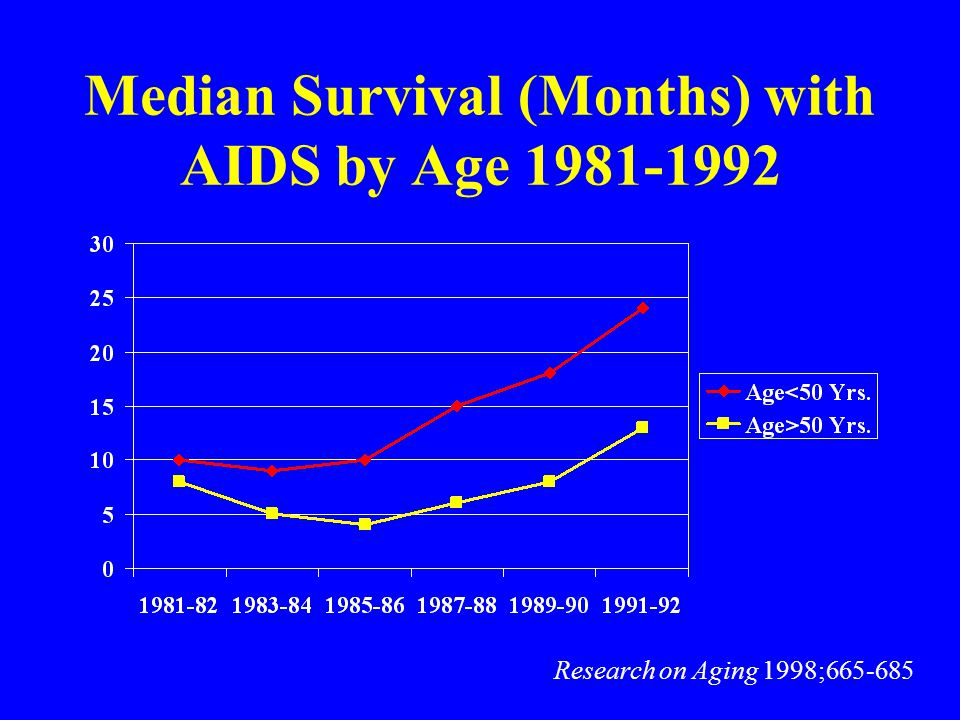 How Important Is Comorbidity in HIV Infection.Does it influence quality of life.