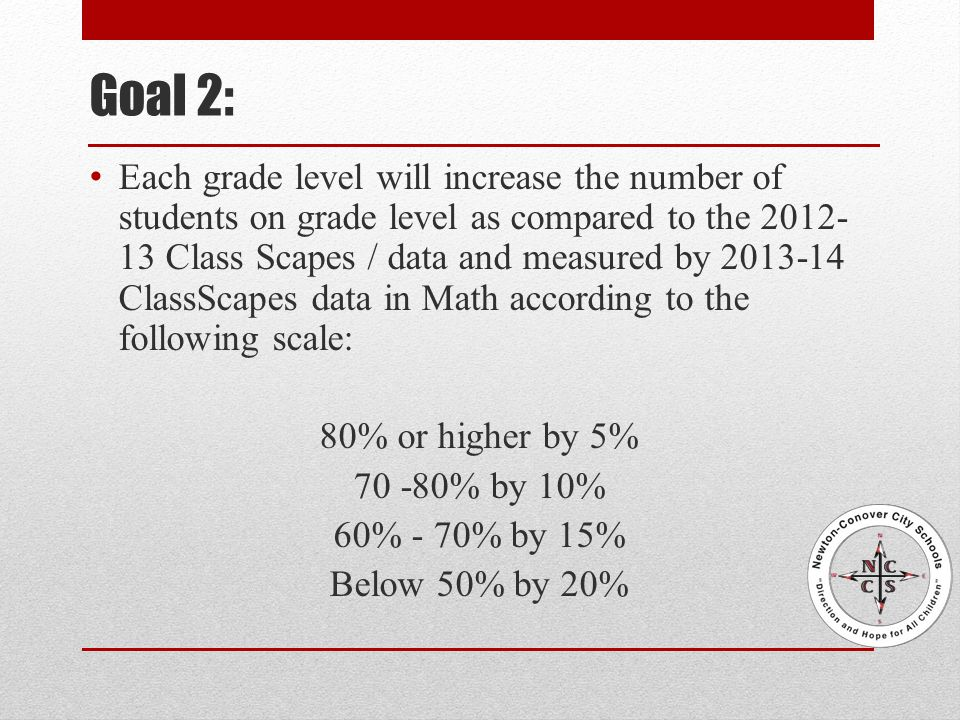Goal 2: Each grade level will increase the number of students on grade level as compared to the 2012- 13 Class Scapes / data and measured by 2013-14 ClassScapes data in Math according to the following scale: 80% or higher by 5% 70 -80% by 10% 60% - 70% by 15% Below 50% by 20%