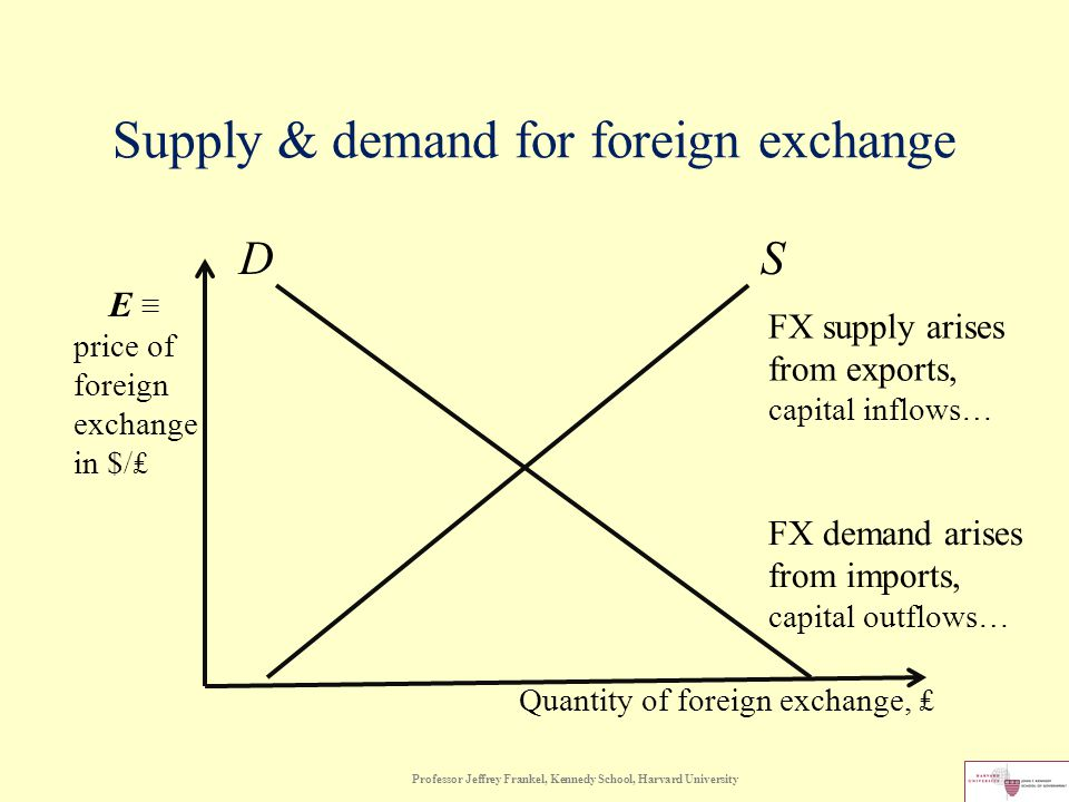 Supply & demand for foreign exchange D S Professor Jeffrey Frankel, Kennedy School, Harvard University E ≡ price of foreign exchange in $/₤ Quantity of foreign exchange, ₤ FX supply arises from exports, capital inflows… FX demand arises from imports, capital outflows…