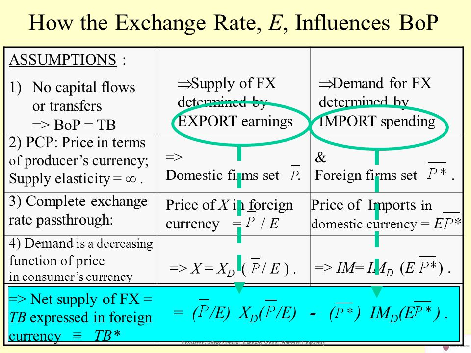 How the Exchange Rate, E, Influences BoP ASSUMPTIONS :  Supply of FX determined by EXPORT earnings  Demand for FX determined by IMPORT spending 1)No capital flows or transfers => BoP = TB 2) PCP: Price in terms of producer's currency; Supply elasticity = ∞.