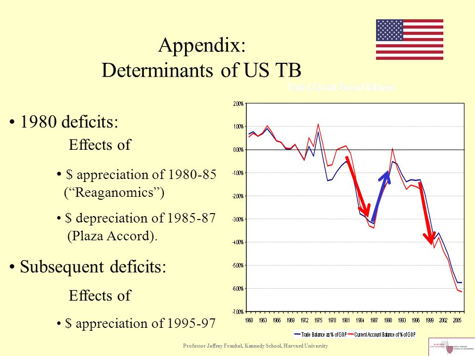 Professor Jeffrey Frankel, Kennedy School, Harvard University 1980 deficits: Effects of $ appreciation of 1980-85 ( Reaganomics ) $ depreciation of 1985-87 (Plaza Accord).