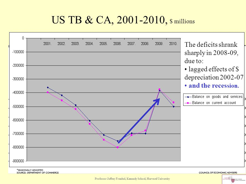 US TB & CA, 2001-2010, $ millions The deficits shrank sharply in 2008-09, due to: lagged effects of $ depreciation 2002-07 and the reces sion.