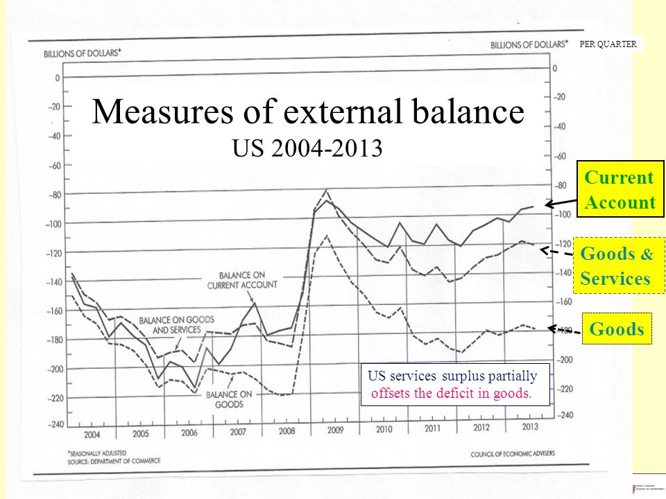 Professor Jeffrey Frankel, Kennedy School, Harvard University Goods & Services Goods Current Account Measures of external balance US 2004-2013 PER QUARTER US services surplus partially offsets the deficit in goods.