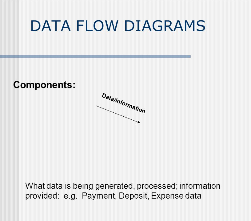 DATA FLOW DIAGRAMS Data/information Components: What data is being generated, processed; information provided: e.g.