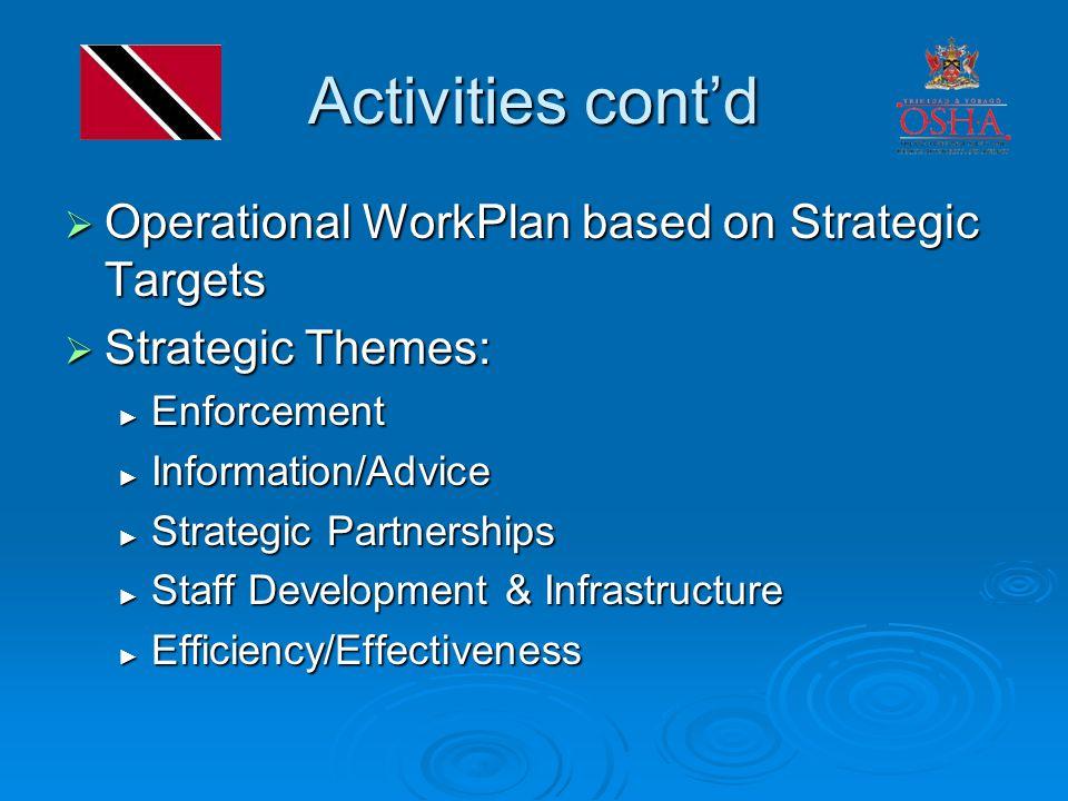 Activities cont'd  Operational WorkPlan based on Strategic Targets  Strategic Themes: ► Enforcement ► Information/Advice ► Strategic Partnerships ► Staff Development & Infrastructure ► Efficiency/Effectiveness