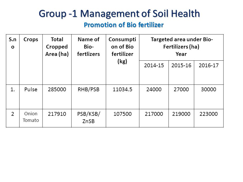 Group -1 Management of Soil Health S.n o CropsTotal Cropped Area (ha) Name of Bio- fertlizers Consumpti on of Bio fertilizer (kg) Targeted area under Bio- Fertilizers (ha) Year 2014-152015-162016-17 1.Pulse285000RHB/PSB11034.5240002700030000 2 Onion Tomato 217910PSB/KSB/ ZnSB 107500217000219000223000 Promotion of Bio fertilizer