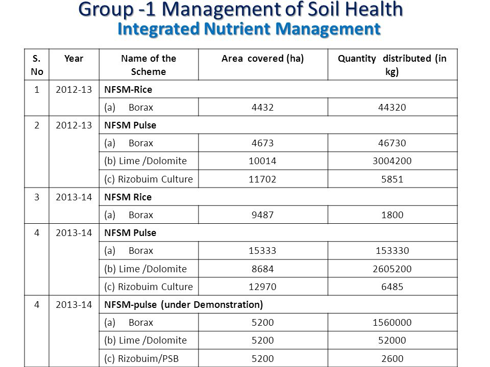 Group -1 Management of Soil Health S.