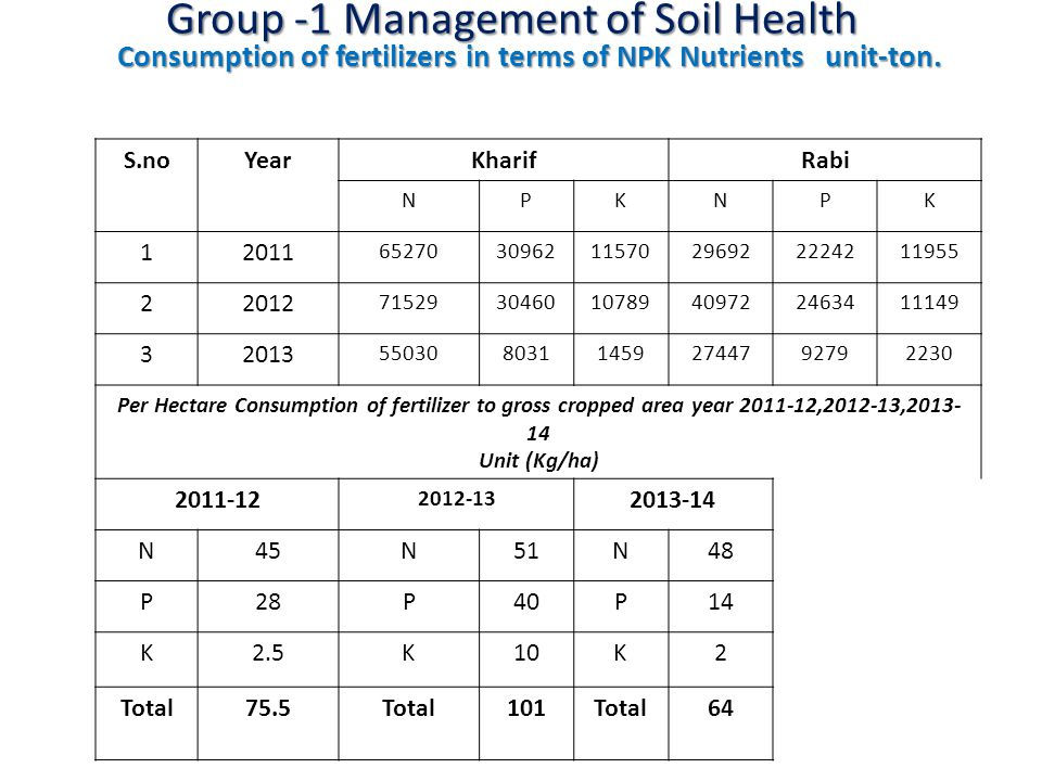 Group -1 Management of Soil Health S.noYearKharifRabi NPKNPK 12011 652703096211570296922224211955 22012 715293046010789409722463411149 32013 55030803114592744792792230 Per Hectare Consumption of fertilizer to gross cropped area year 2011-12,2012-13,2013- 14 Unit (Kg/ha) 2011-12 2012-13 2013-14 N45N51N48 P28P40P14 K2.5K10K2 Total75.5Total101Total64 Consumption of fertilizers in terms of NPK Nutrients unit-ton.