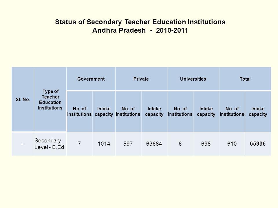 Status of Secondary Teacher Education Institutions Andhra Pradesh - 2010-2011 Sl. No. Type of Teacher Education Institutions GovernmentPrivateUniversi
