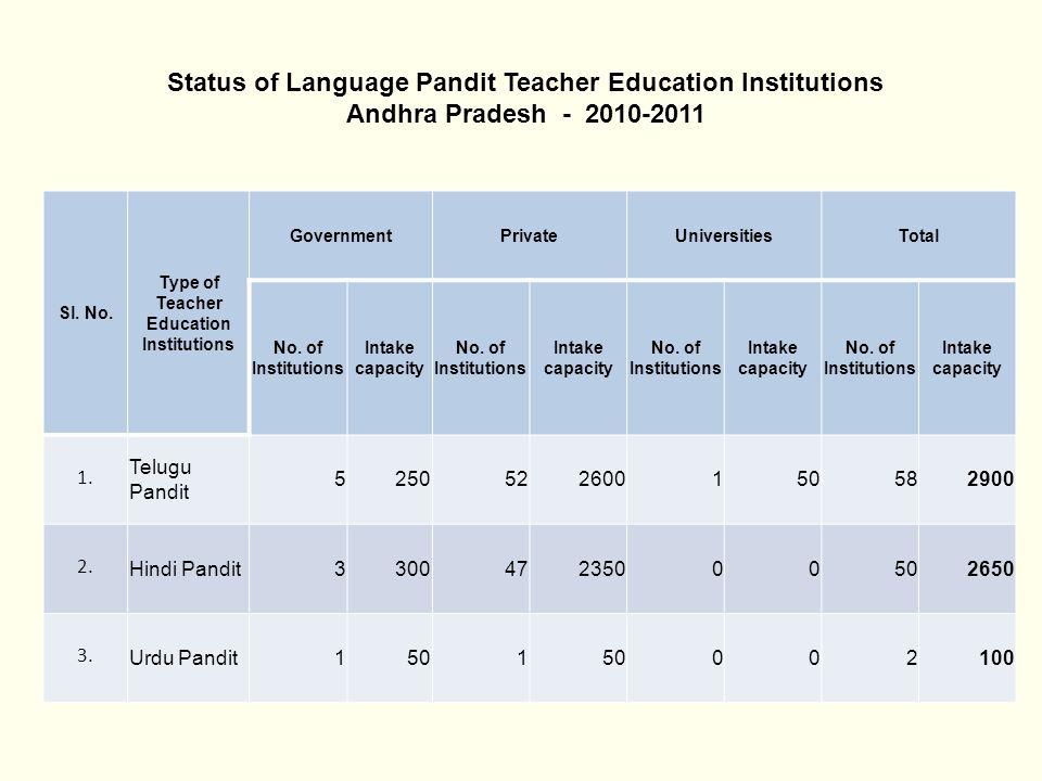 Status of Language Pandit Teacher Education Institutions Andhra Pradesh - 2010-2011 Sl. No. Type of Teacher Education Institutions GovernmentPrivateUn