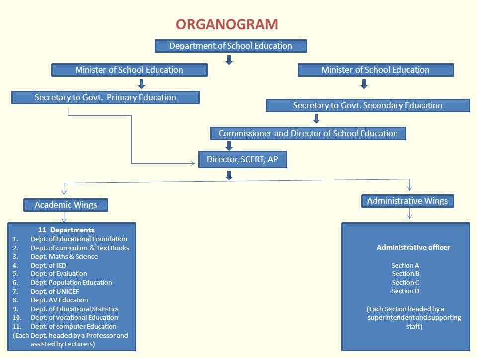 Proposed Structure of SCERT - ORGANOGRAM Director, SCERT Dean Administrative WingsAcademic Wings Academic Divisions Division-IDivision-IIDivision-IIIDivision-VIDivision-IVDivision-V Technical Wing