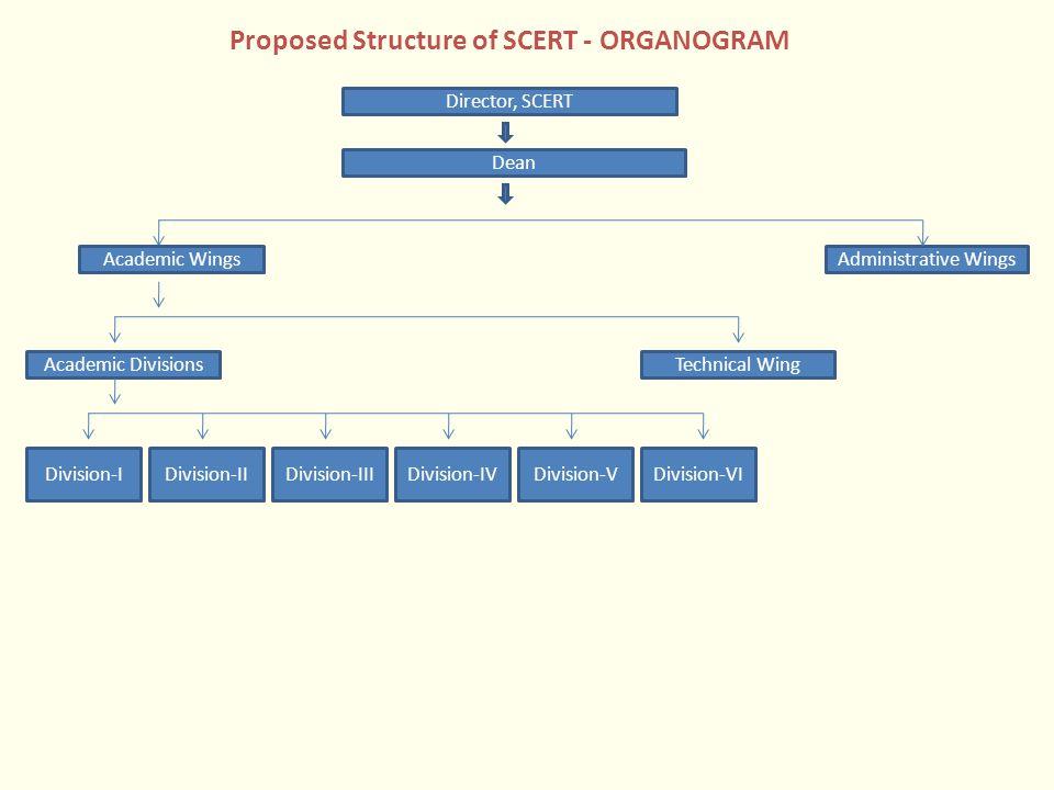 Proposed Structure of SCERT - ORGANOGRAM Director, SCERT Dean Administrative WingsAcademic Wings Academic Divisions Division-IDivision-IIDivision-IIID