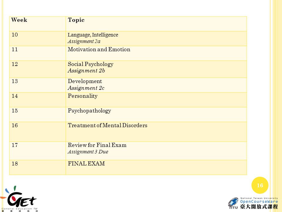 WeekTopic 10 Language, Intelligence Assignment 2a 11Motivation and Emotion 12Social Psychology Assignment 2b 13Development Assignment 2c 14Personality 15Psychopathology 16Treatment of Mental Disorders 17Review for Final Exam Assignment 3 Due 18FINAL EXAM 16