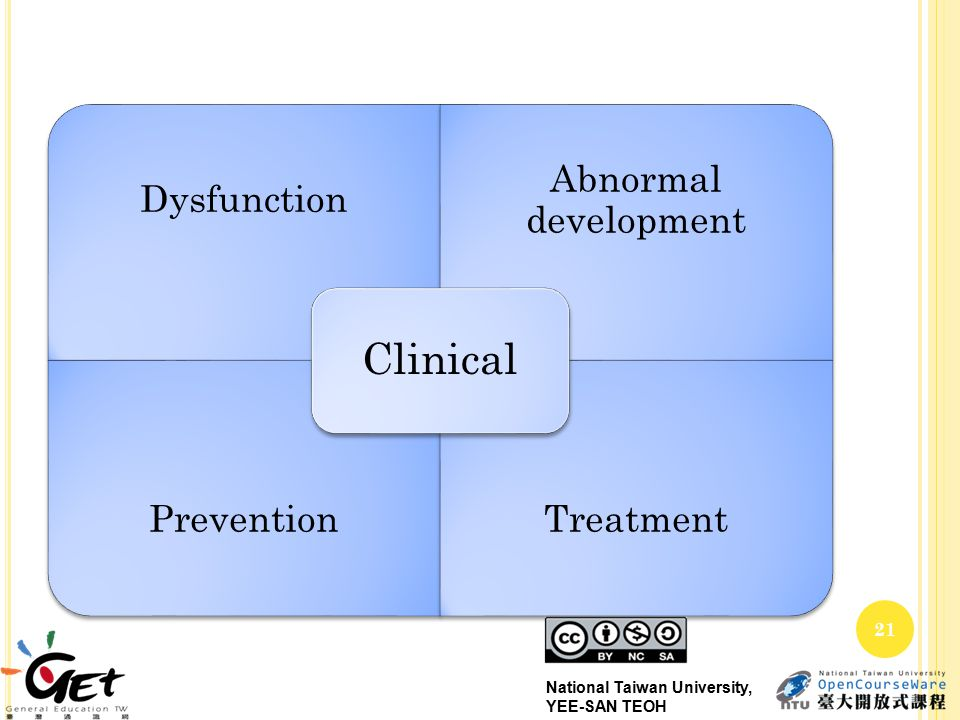 Dysfunction Abnormal development PreventionTreatment Clinical 21 National Taiwan University, YEE-SAN TEOH