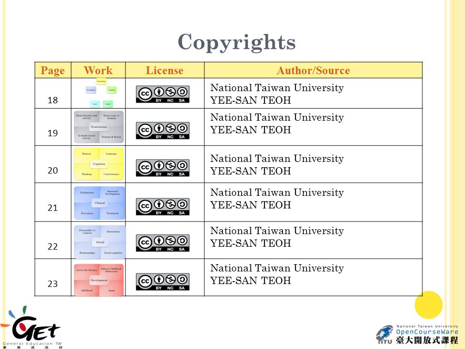 Copyrights PageWorkLicenseAuthor/Source 1818 National Taiwan University YEE-SAN TEOH 19 National Taiwan University YEE-SAN TEOH 20 National Taiwan University YEE-SAN TEOH 21 National Taiwan University YEE-SAN TEOH 22 National Taiwan University YEE-SAN TEOH 23 National Taiwan University YEE-SAN TEOH